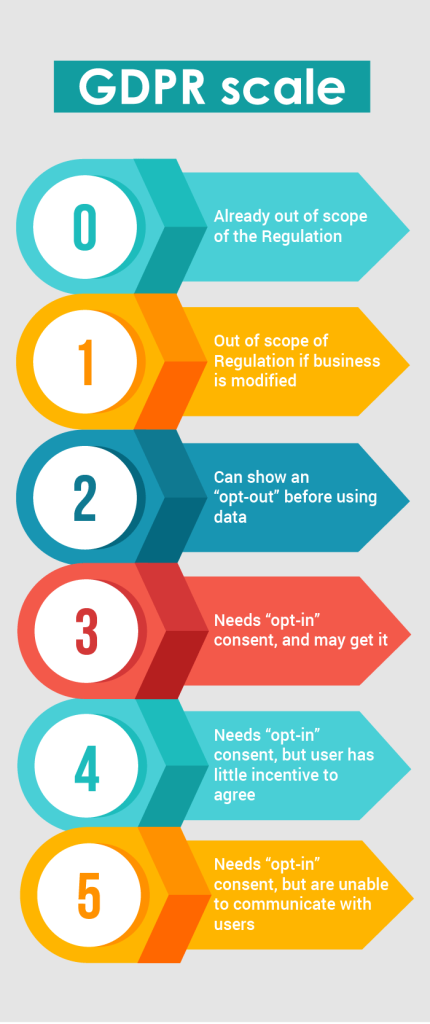 GDPR Scale Infographic