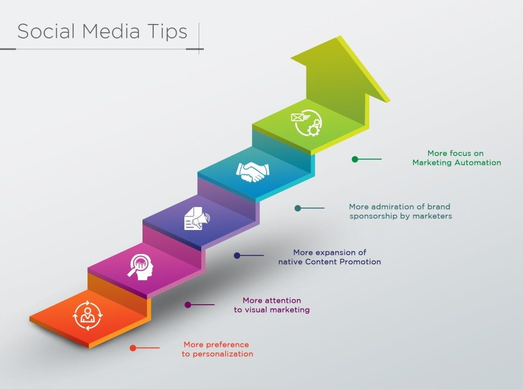 5 social media marketing Tips and tricks