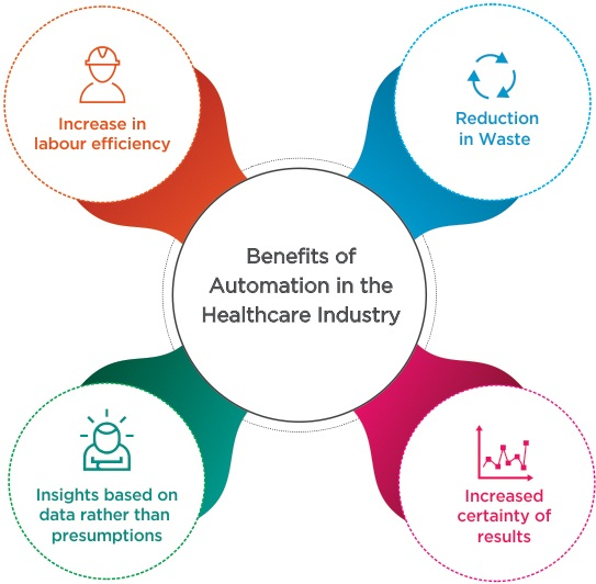 Benefits of automation in the healthcare industry