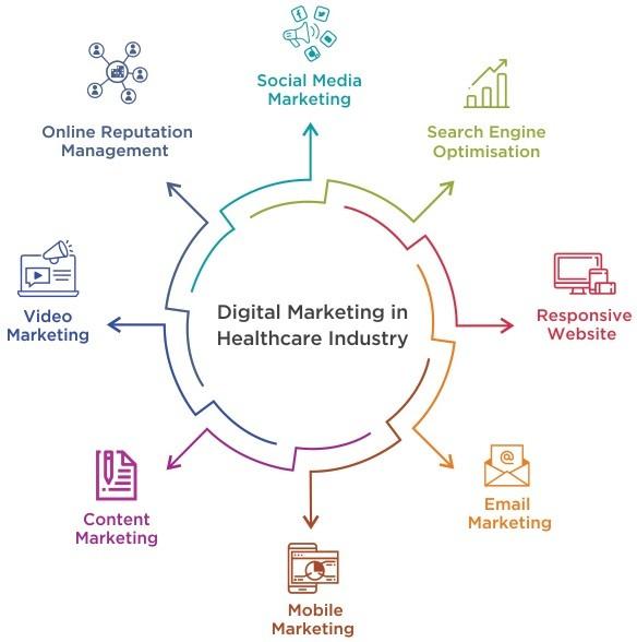 digital marketing healthcare industry