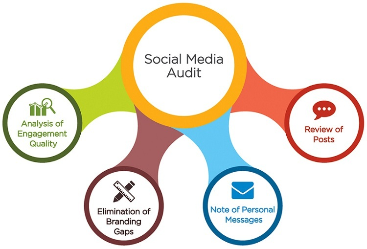Focus Points Social Media Audit