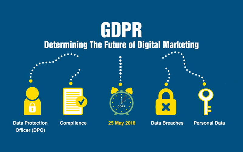 GDPR - digital marketing