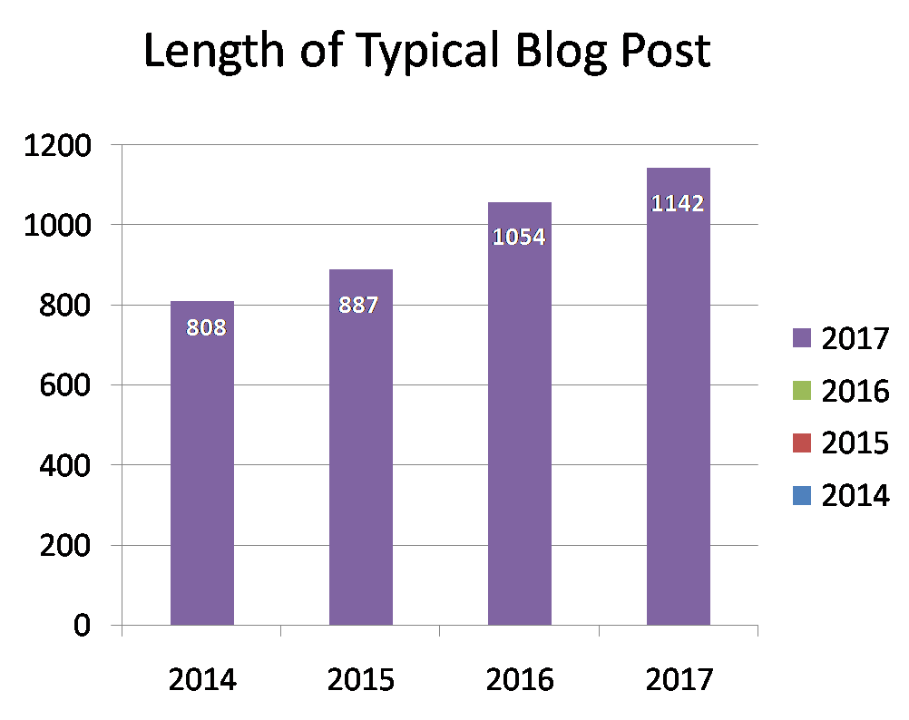 Length-Blog-Post-content-marketing-stats