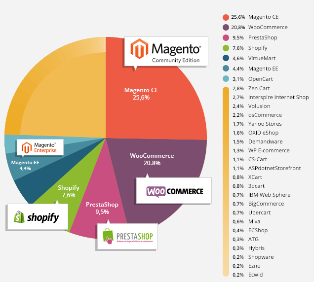 Magento-open-source