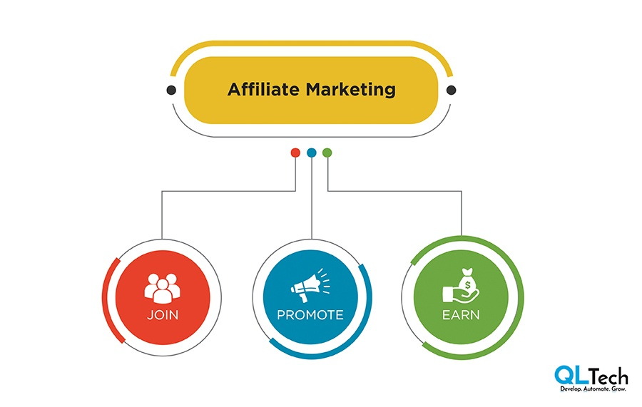 Make Money in affiliate Marketing