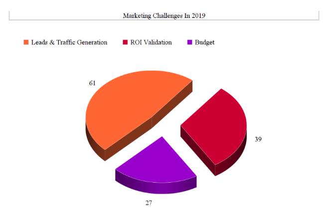 Marketing Challenges 2019