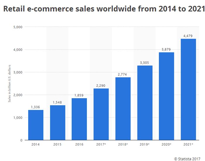 Mobile-friendly E-commerce Website  Design