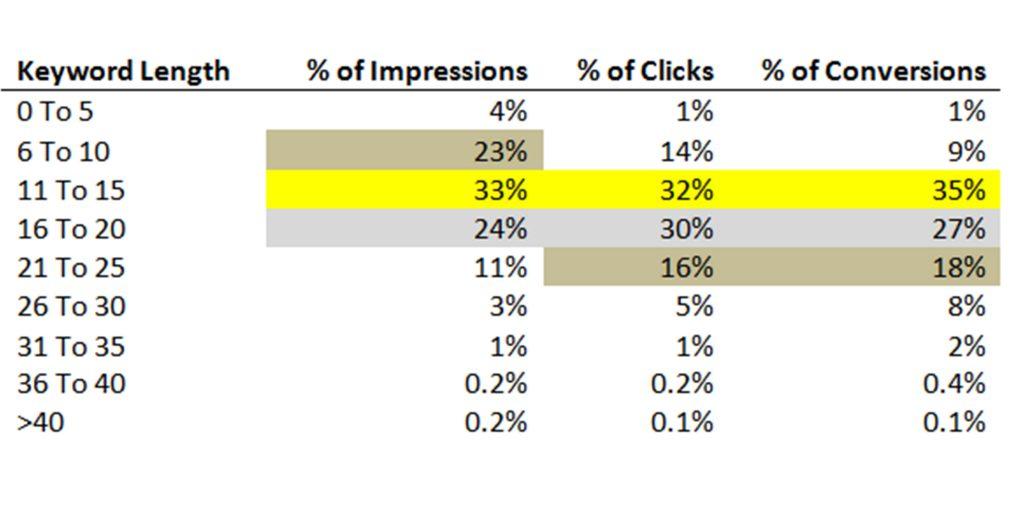 On page seo keyword ranking