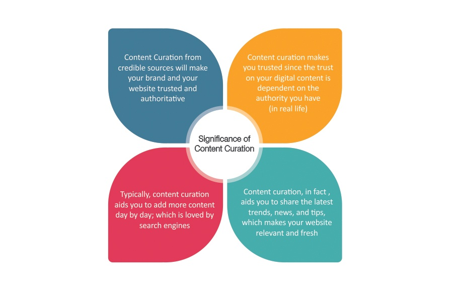 Significance of content curation