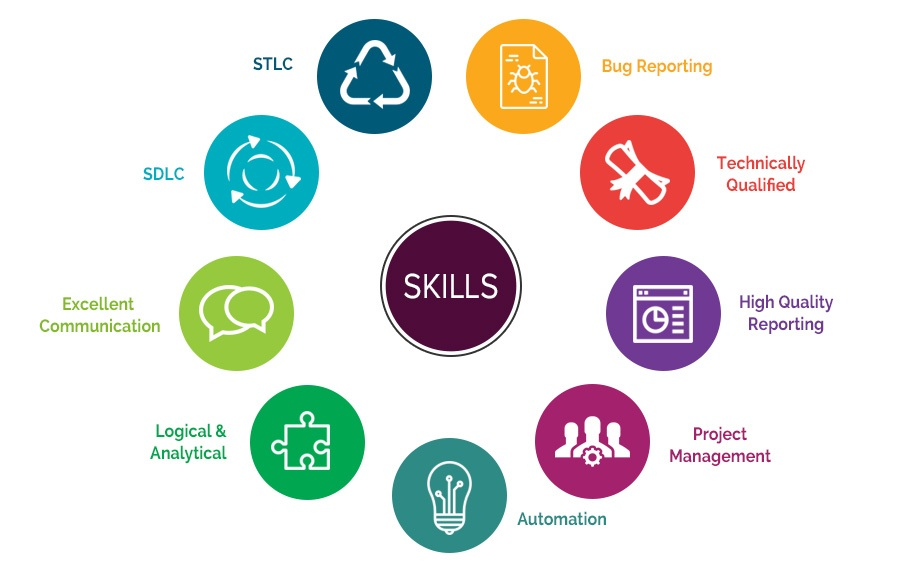 software tester skills