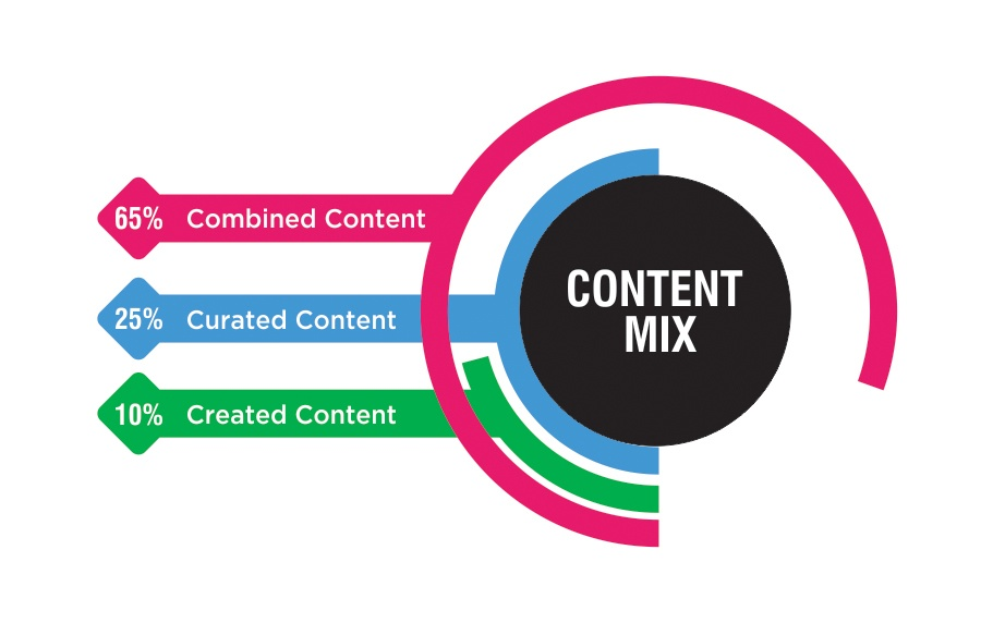 content Mix in Content Curation Tool