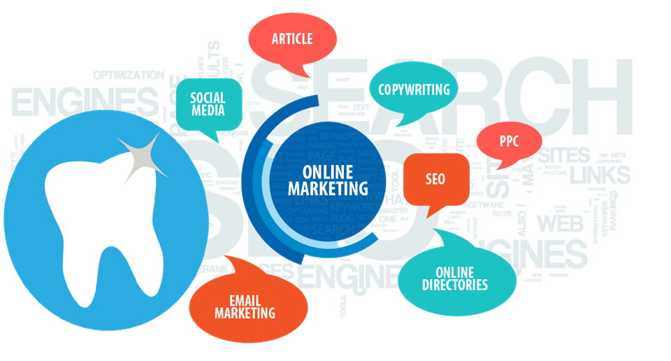 digital marketing practices
