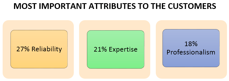 ecommerce-attributes-the-customers