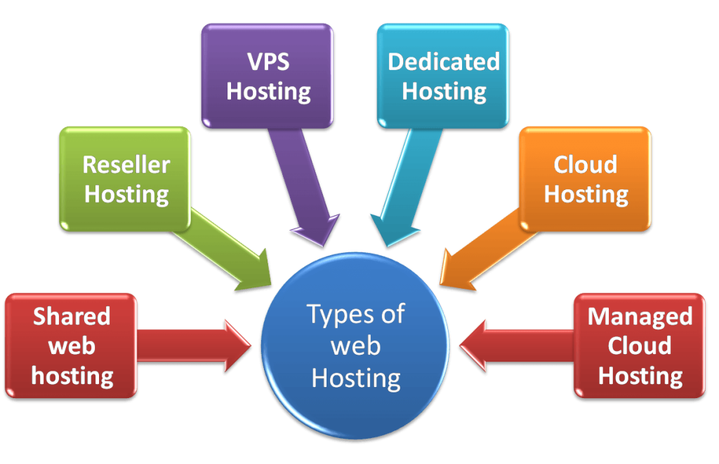 types-web-hosting-solution-in-australia