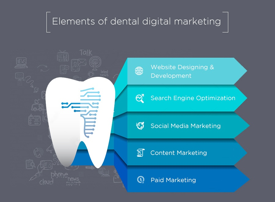 Elements of dental Digital Marketing